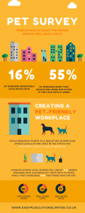 Office Pet survey infographic